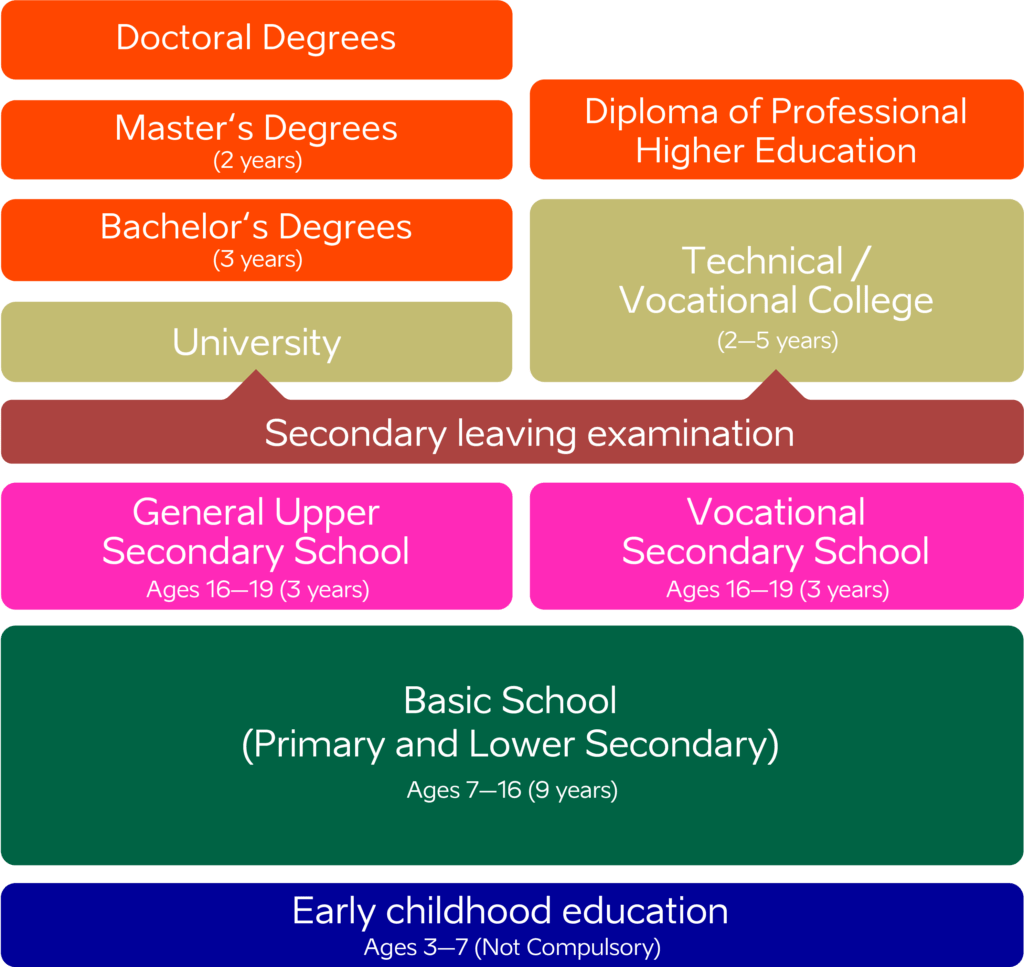 infograph depicting the education system of Estonia